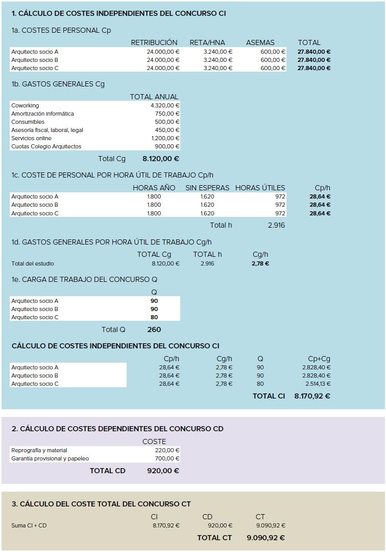 Tabla de costes de los concursos de arquitectura