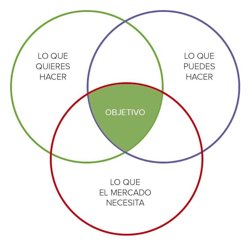 diagrama Venn empleo de arquitecto