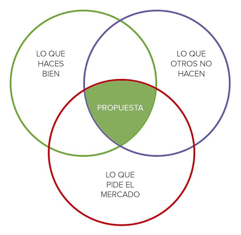 marketing para arquitectos diagrama de Venn