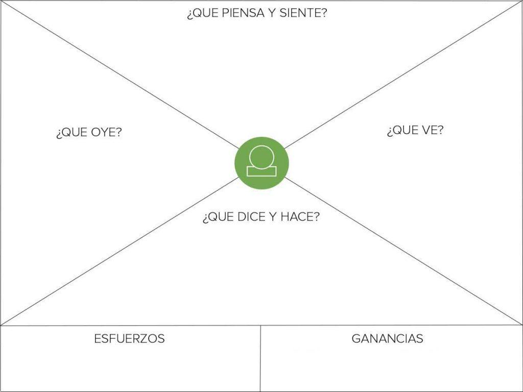 marketing para arquitectos mapa de empatía