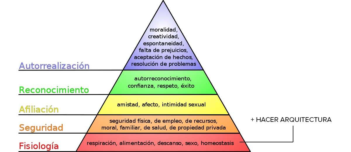 El Sueldo Del Arquitecto En España Situación Y Recomendaciones