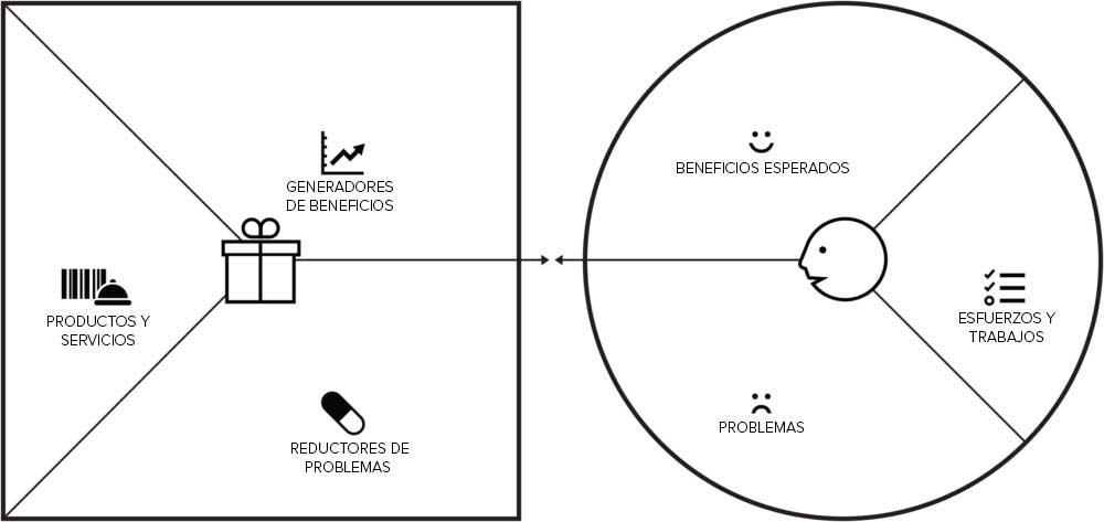 Recursos arquitectura - lienzo propuesta valor